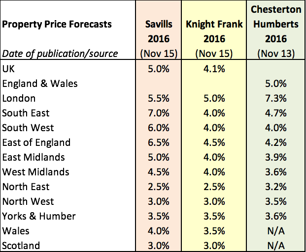 2016 Property Price Forecasts